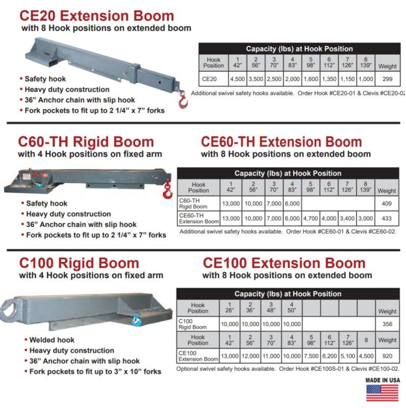 Arrow-Extension-Boom-Chart